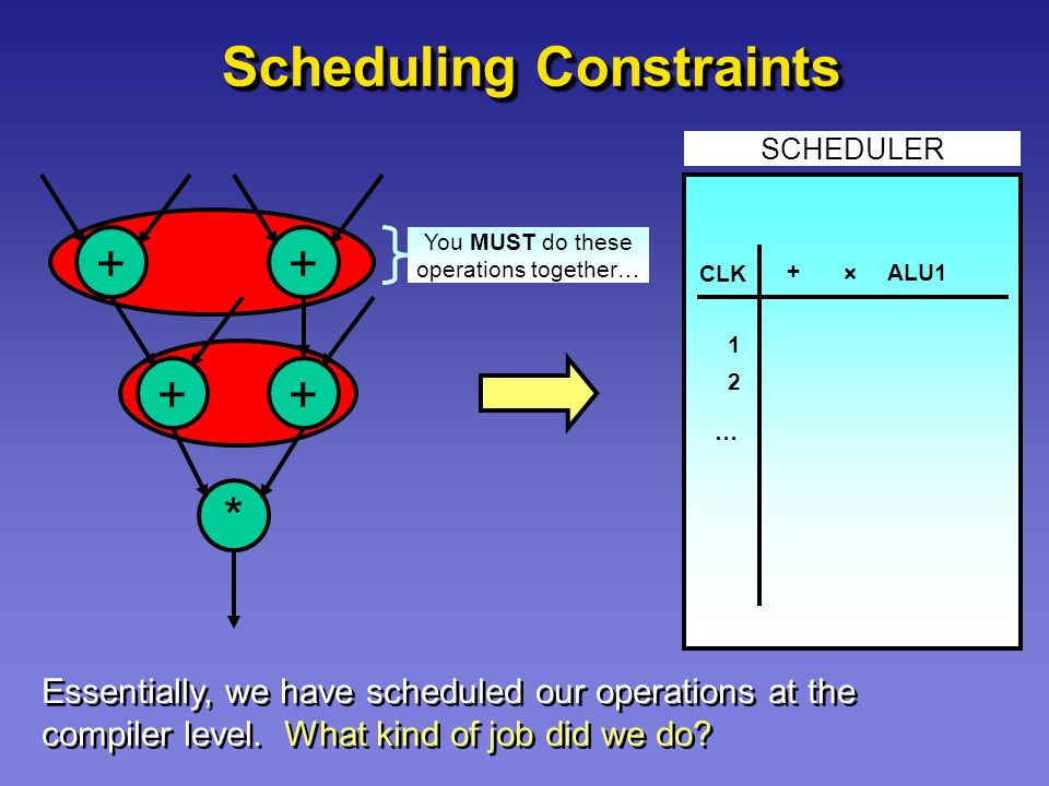 Scheduling Constraints ++ ++ * SCHEDULER + × ALU1 CLK 1 2 … You MUST do these operations together… Essentially, we have scheduled our operations at the compiler level.