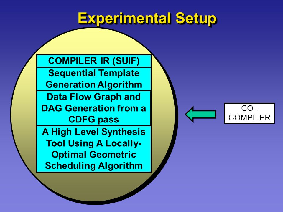 Experimental Setup COMPILER IR (SUIF) Sequential Template Generation Algorithm Data Flow Graph and DAG Generation from a CDFG pass A High Level Synthesis Tool Using A Locally- Optimal Geometric Scheduling Algorithm CO - COMPILER