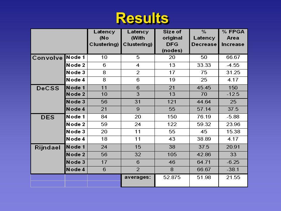 ResultsResults