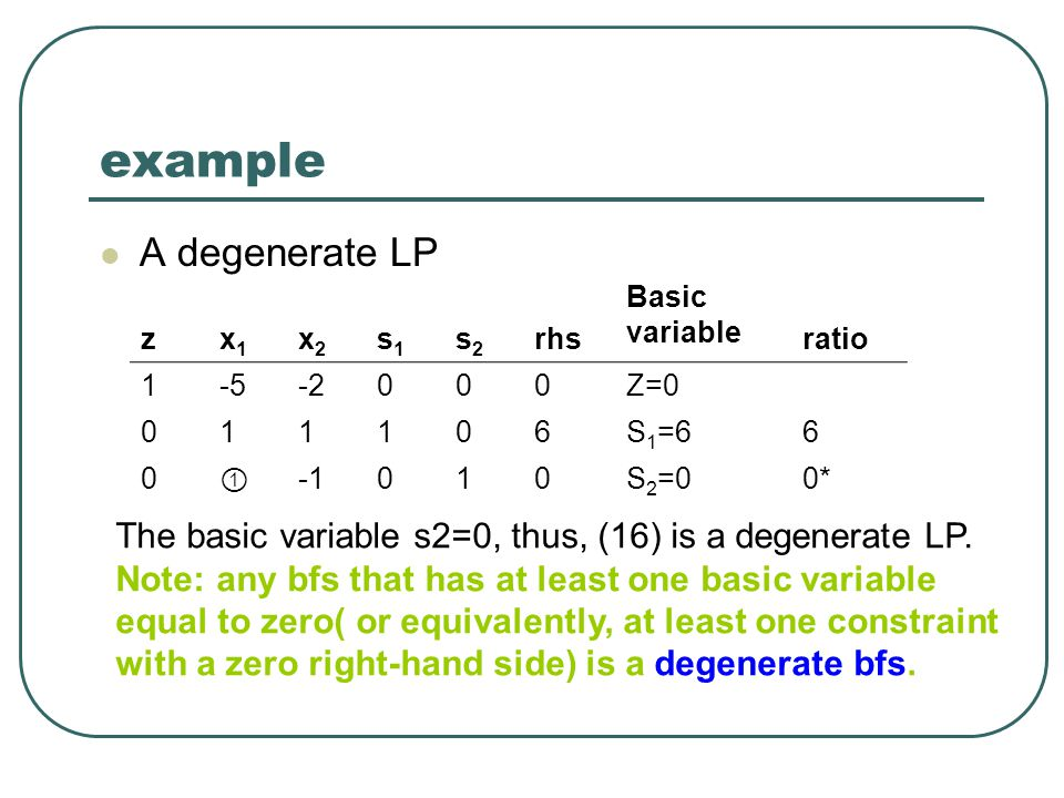 example A degenerate LP zx1x1 x2x2 s1s1 s2s2 rhs Basic variable ratio 1-5-2000Z=0 011106S 1 =66 0 ① 010S 2 =00* The basic variable s2=0, thus, (16) is a degenerate LP.