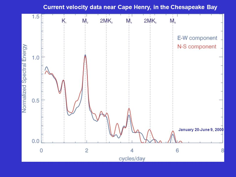 Current velocity data near Cape Henry, in the Chesapeake Bay January 20-June 9, 2000