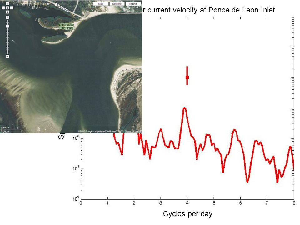 Spectrum for current velocity at Ponce de Leon Inlet Spectral energy (m 2 /s 2 /cpd) Cycles per day