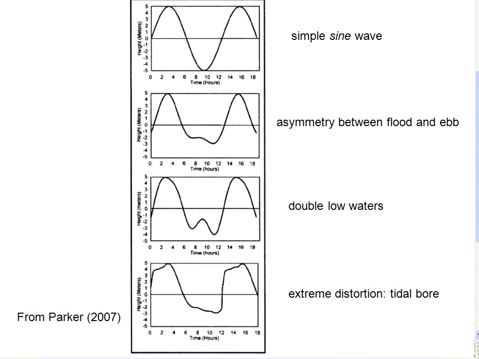 From Parker (2007) simple sine wave asymmetry between flood and ebb double low waters extreme distortion: tidal bore