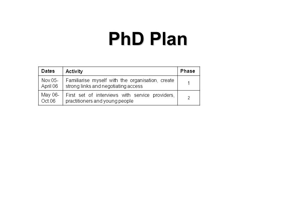 PhD Plan DatesActivityPhase Nov.05- April 06 Familiarise myself with the organisation, create strong links and negotiating access 1 May 06- Oct.06 First set of interviews with service providers, practitioners and young people 2