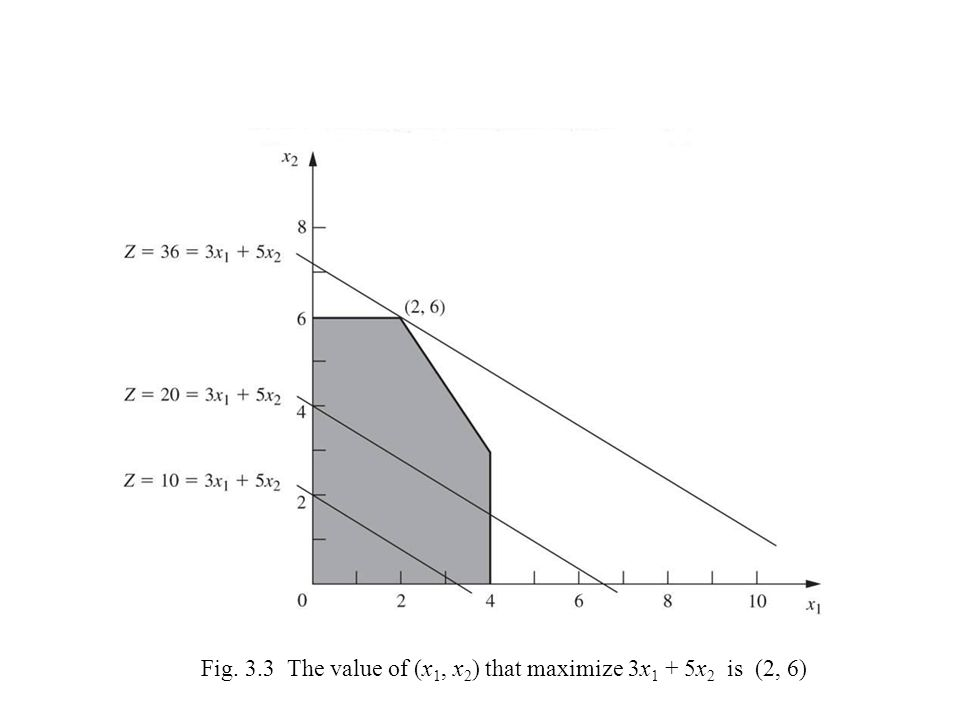 Fig. 3.3 The value of (x 1, x 2 ) that maximize 3x 1 + 5x 2 is (2, 6)