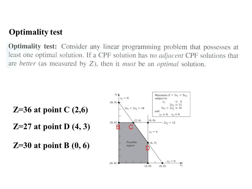 Optimality test C D B Z=36 at point C (2,6) Z=27 at point D (4, 3) Z=30 at point B (0, 6)