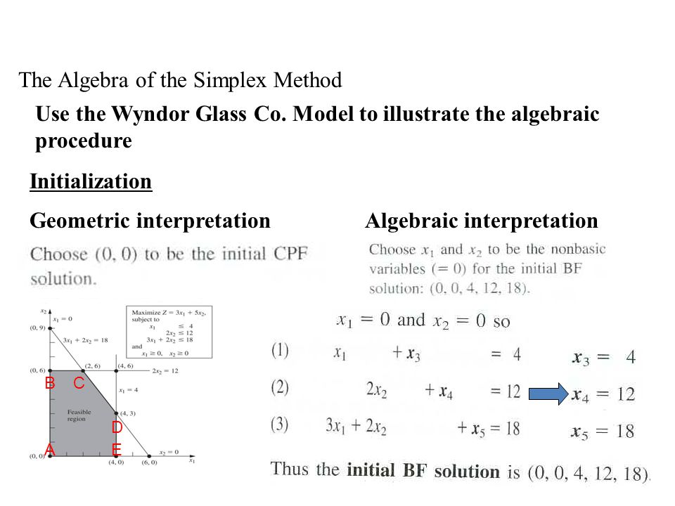 The Algebra of the Simplex Method Use the Wyndor Glass Co.