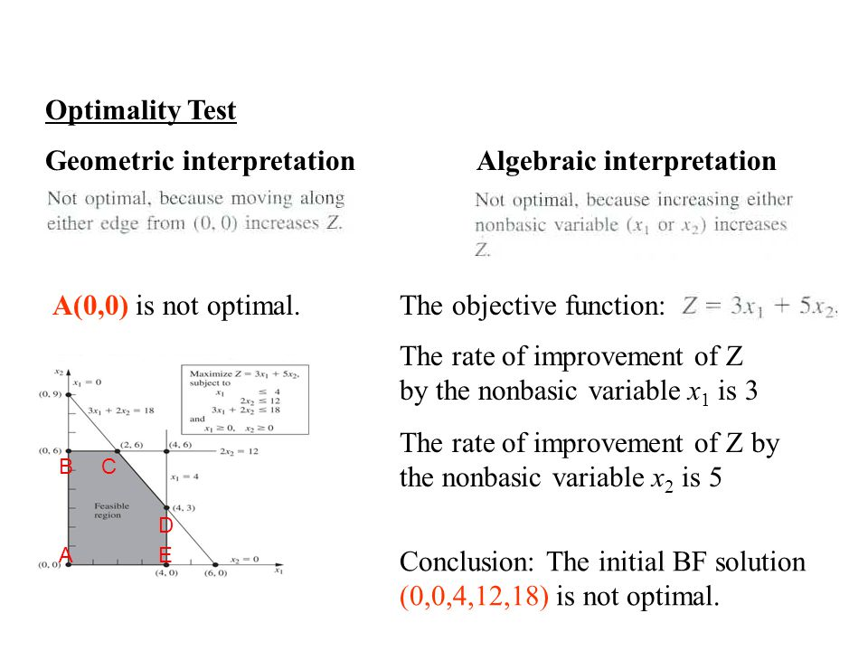 Optimality Test Geometric interpretation Algebraic interpretation C D B AE A(0,0) is not optimal.
