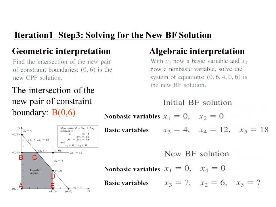 Iteration1 Step3: Solving for the New BF Solution Geometric interpretation Algebraic interpretation C D B AE The intersection of the new pair of constraint boundary: B(0,6) Nonbasic variables Basic variables Nonbasic variables Basic variables