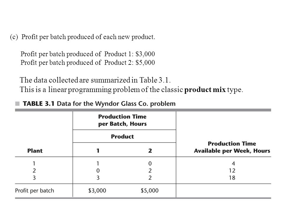 (c) Profit per batch produced of each new product.