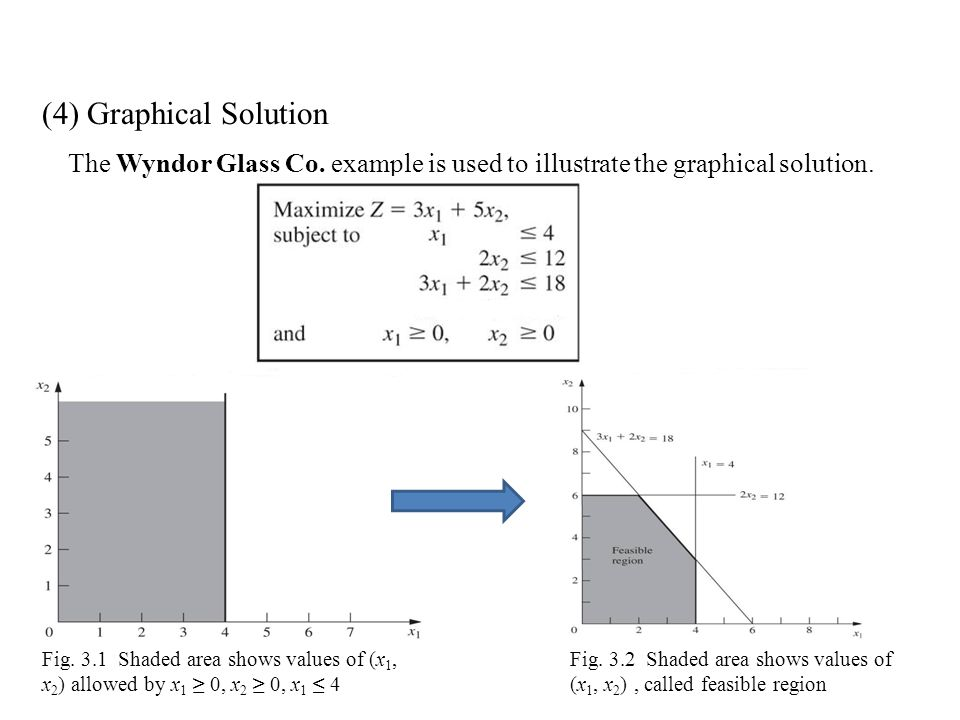 (4) Graphical Solution The Wyndor Glass Co. example is used to illustrate the graphical solution.