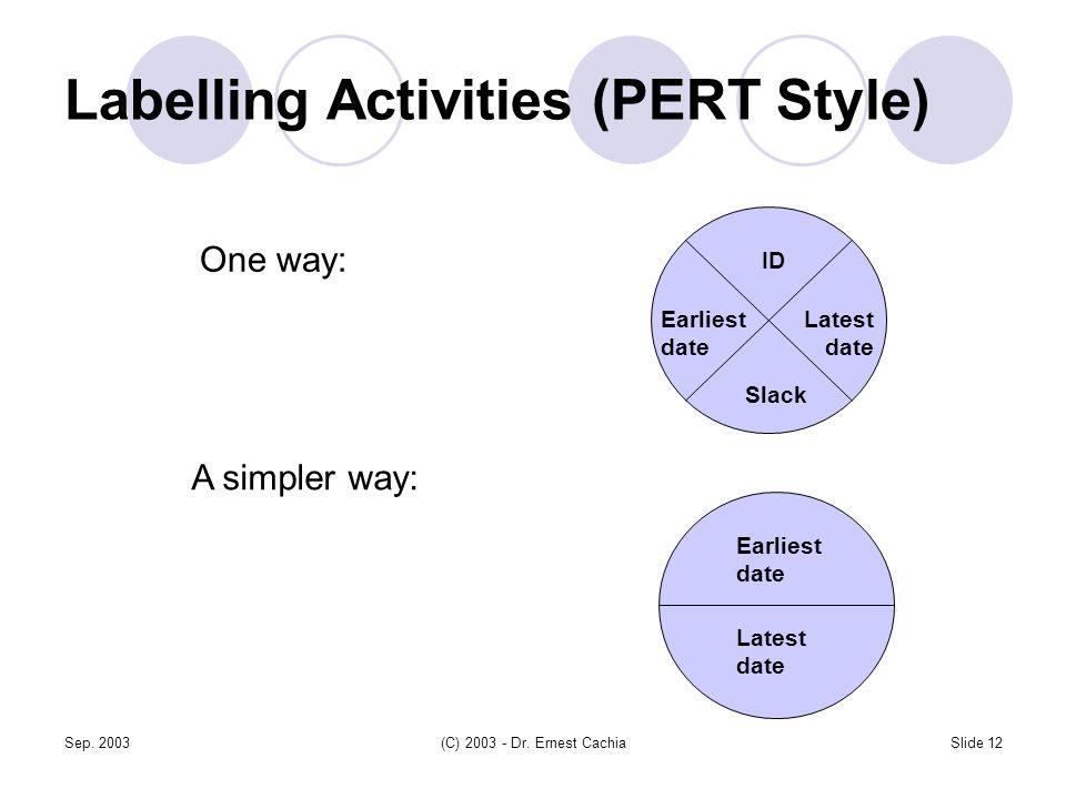 Sep. 2003(C) 2003 - Dr. Ernest CachiaSlide 12 Labelling Activities (PERT Style) One way: A simpler way: ID Earliest date Latest date Slack Earliest da