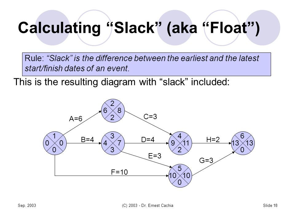 """Sep. 2003(C) 2003 - Dr. Ernest CachiaSlide 18 Calculating """"Slack"""" (aka """"Float"""") Rule: """"Slack"""" is the difference between the earliest and the latest st"""