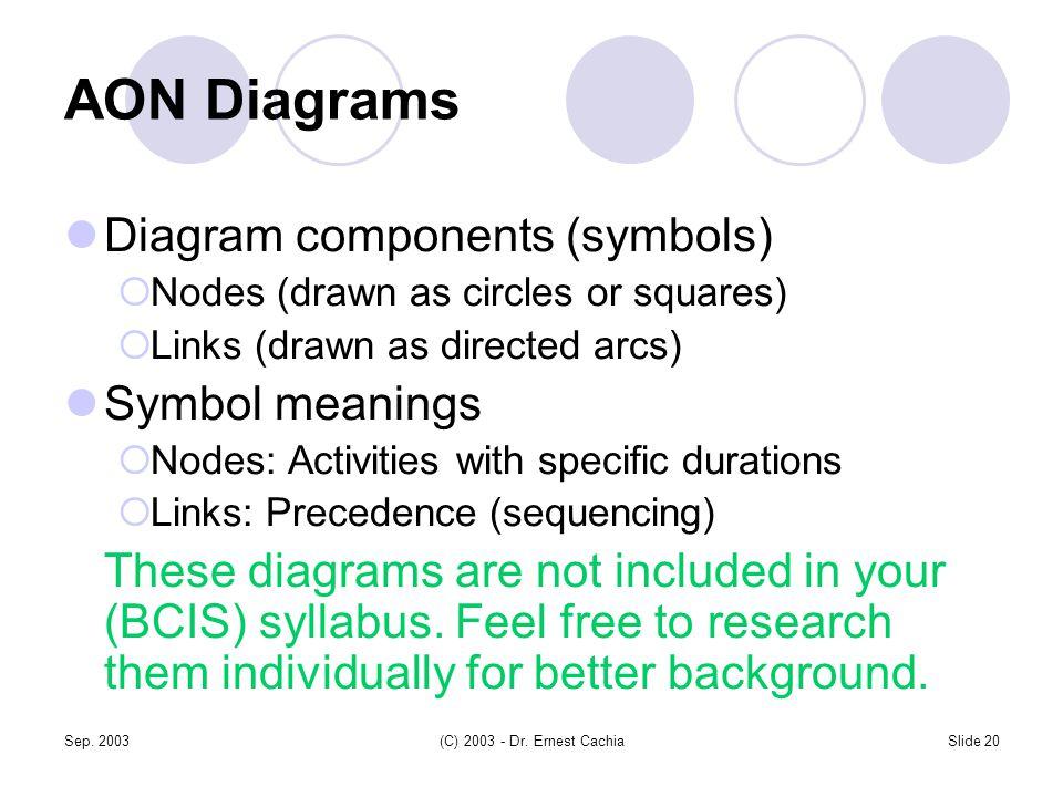 Sep. 2003(C) 2003 - Dr. Ernest CachiaSlide 20 AON Diagrams Diagram components (symbols)  Nodes (drawn as circles or squares)  Links (drawn as direct