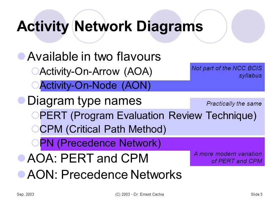 Sep. 2003(C) 2003 - Dr. Ernest CachiaSlide 5 Activity Network Diagrams Practically the same A more modern variation of PERT and CPM Available in two f