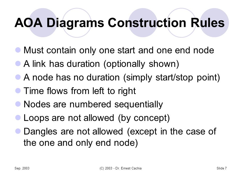 Sep. 2003(C) 2003 - Dr. Ernest CachiaSlide 7 AOA Diagrams Construction Rules Must contain only one start and one end node A link has duration (optiona
