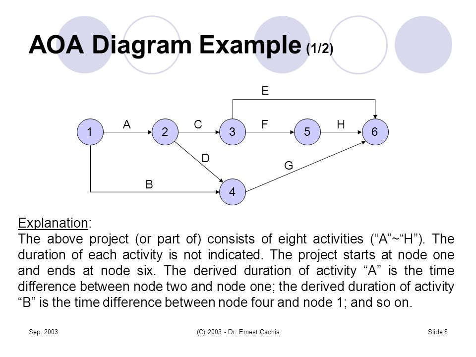 Sep. 2003(C) 2003 - Dr. Ernest CachiaSlide 8 AOA Diagram Example (1/2) 123 4 56 A B C D F E G H Explanation: The above project (or part of) consists o
