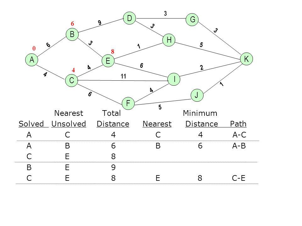A K H E 4 6 3 6 9 1 6 1 3 5 11 B C D G J F I 2 3 3 5 4 4 Nearest Total Minimum Solved Unsolved Distance Nearest DistancePath A C 4 C 4 A-C A B 6 B 6 A-B C E 8 B E 9 C E 8 E 8 C-E 0 4 6 8