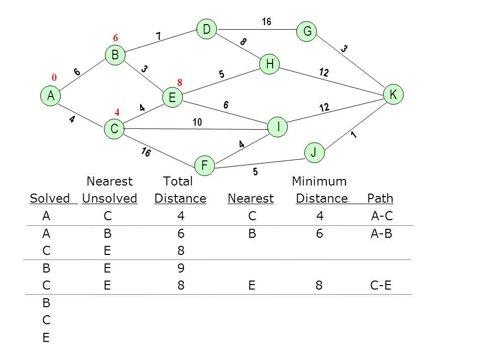 A K H E 4 6 3 16 7 5 6 1 3 12 10 B C D G J F I 12 16 8 5 4 4 Nearest Total Minimum Solved Unsolved Distance Nearest DistancePath A C 4 C 4 A-C A B 6 B 6 A-B C E 8 B E 9 C E 8 E 8 C-E B C E 0 4 6 8