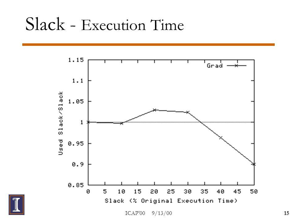 ICAP 00 9/13/0015 Slack - Execution Time