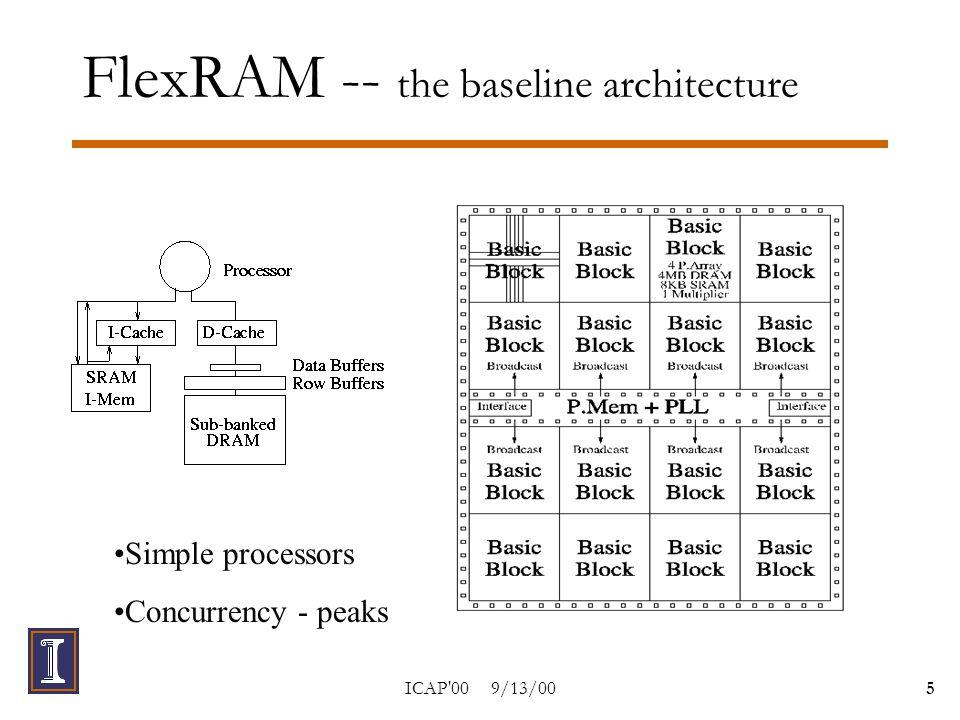 ICAP 00 9/13/006 Simulation Environment  64 800MHz 2- issue processors  8K 1- cycle D-Cache, 1 MB 12- cycle DRAM  8K I-Mem (SRAM, shared), 256B filter cache  Energy numbers: –Cache hit: 222.8pJ, –Row buffer access: 469pJ, –DRAM cell access: 2250pJ, –I-Mem access: 103.2pJ, –Filter cache hit: 26.5pJ, –Subbanking cache hit: 64.8pJ, –Base instruction: 34.8pJ - 56.1pJ … …