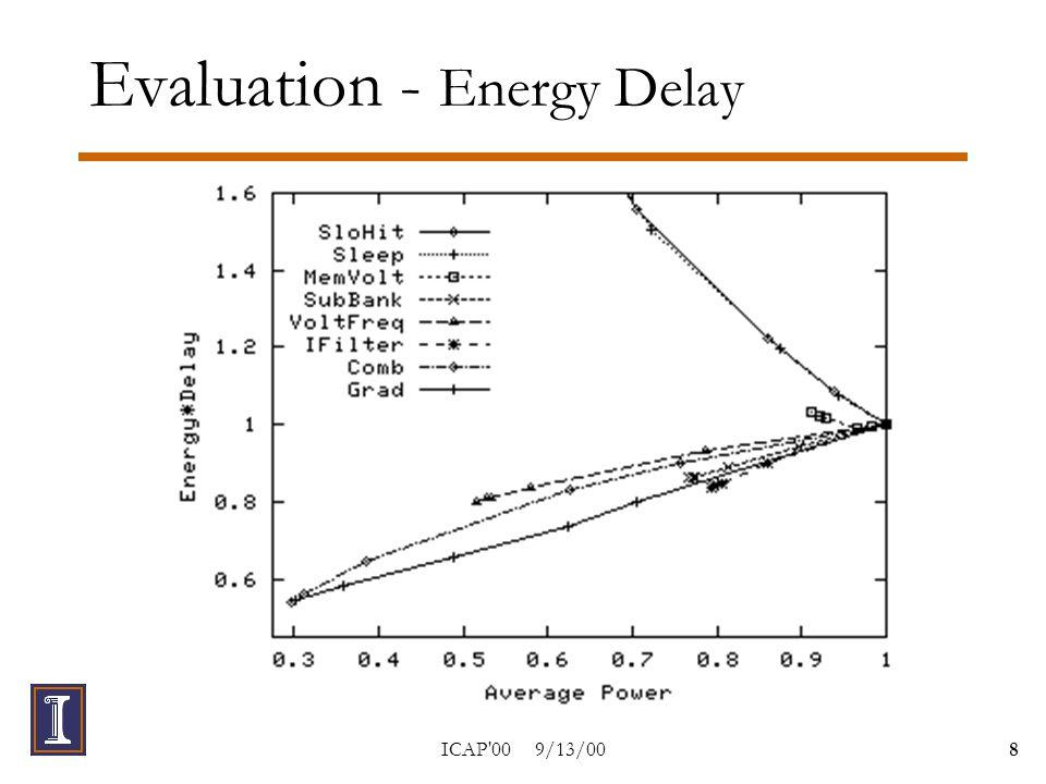 ICAP 00 9/13/009 Evaluation - Delay