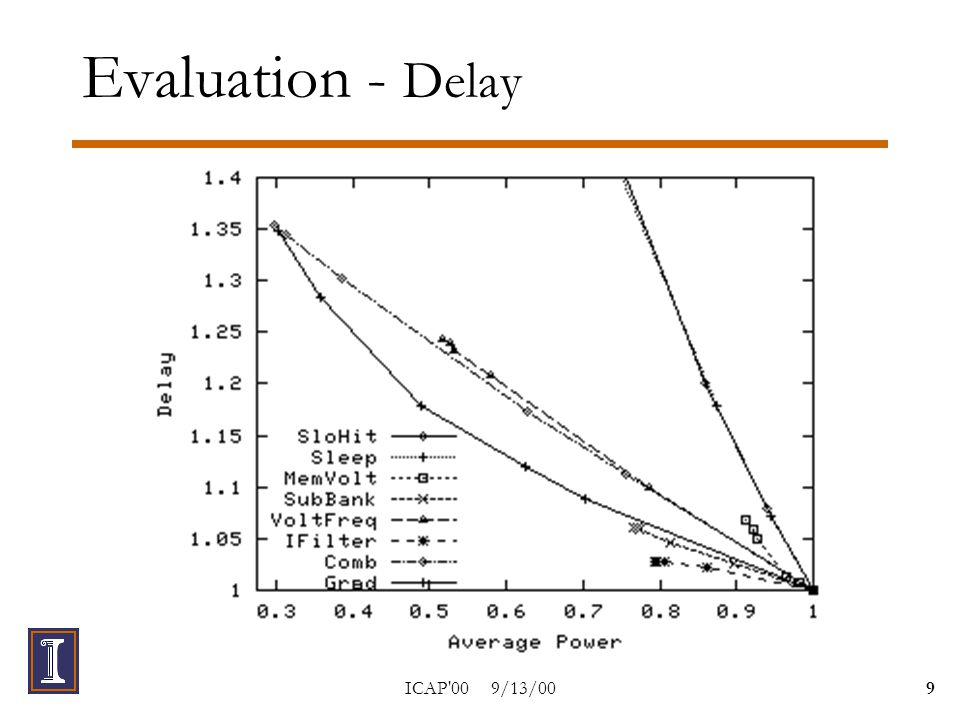 ICAP 00 9/13/009 Evaluation - Delay