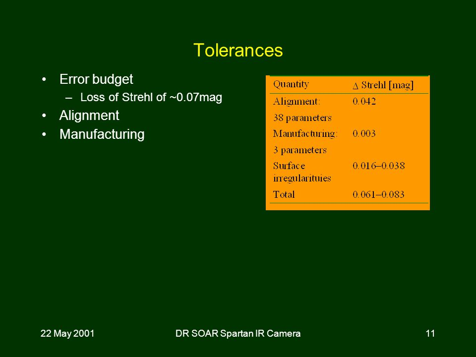 22 May 2001DR SOAR Spartan IR Camera11 Tolerances Error budget –Loss of Strehl of ~0.07mag Alignment Manufacturing