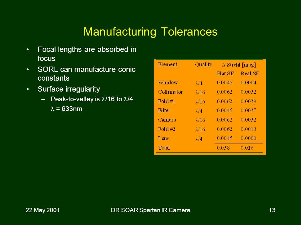22 May 2001DR SOAR Spartan IR Camera13 Manufacturing Tolerances Focal lengths are absorbed in focus SORL can manufacture conic constants Surface irregularity –Peak-to-valley is /16 to /4.