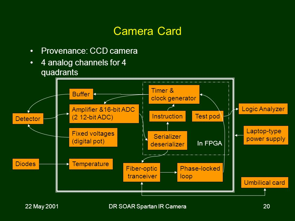 22 May 2001DR SOAR Spartan IR Camera20 Camera Card Provenance: CCD camera 4 analog channels for 4 quadrants Laptop-type power supply Phase-locked loop Test pod Umbilical card Serializer deserializer In FPGA Detector Fiber-optic tranceiver Amplifier &16-bit ADC (2 12-bit ADC) Buffer Fixed voltages (digital pot) Timer & clock generator TemperatureDiodes Logic Analyzer Instruction