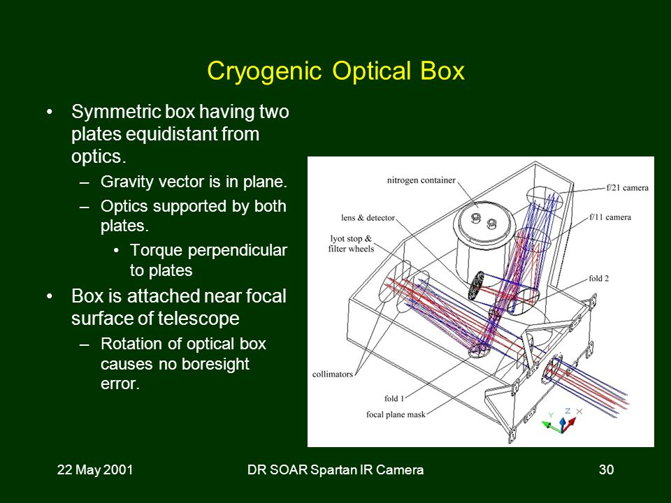 22 May 2001DR SOAR Spartan IR Camera30 Cryogenic Optical Box Symmetric box having two plates equidistant from optics.