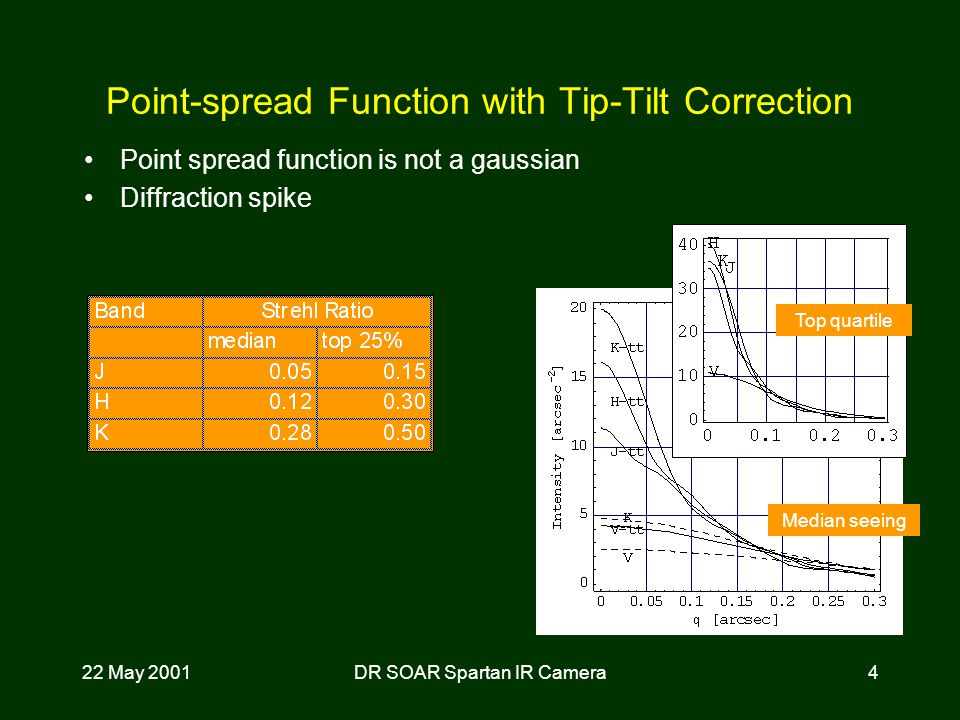 22 May 2001DR SOAR Spartan IR Camera4 Point-spread Function with Tip-Tilt Correction Point spread function is not a gaussian Diffraction spike Median seeing Top quartile