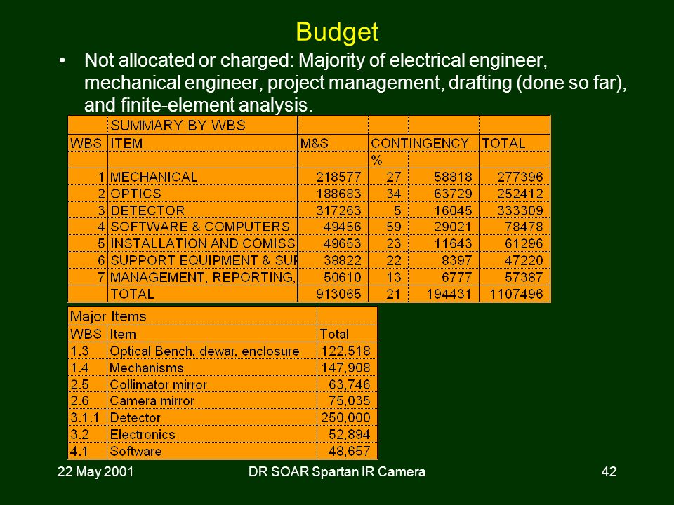 22 May 2001DR SOAR Spartan IR Camera42 Budget Not allocated or charged: Majority of electrical engineer, mechanical engineer, project management, drafting (done so far), and finite-element analysis.