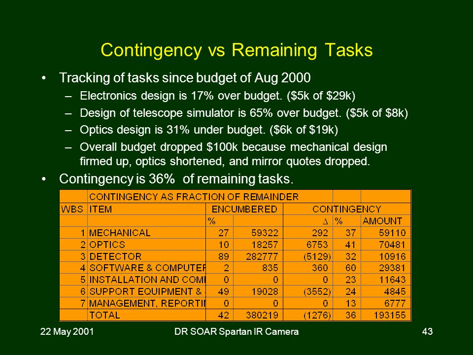 22 May 2001DR SOAR Spartan IR Camera43 Contingency vs Remaining Tasks Tracking of tasks since budget of Aug 2000 –Electronics design is 17% over budget.