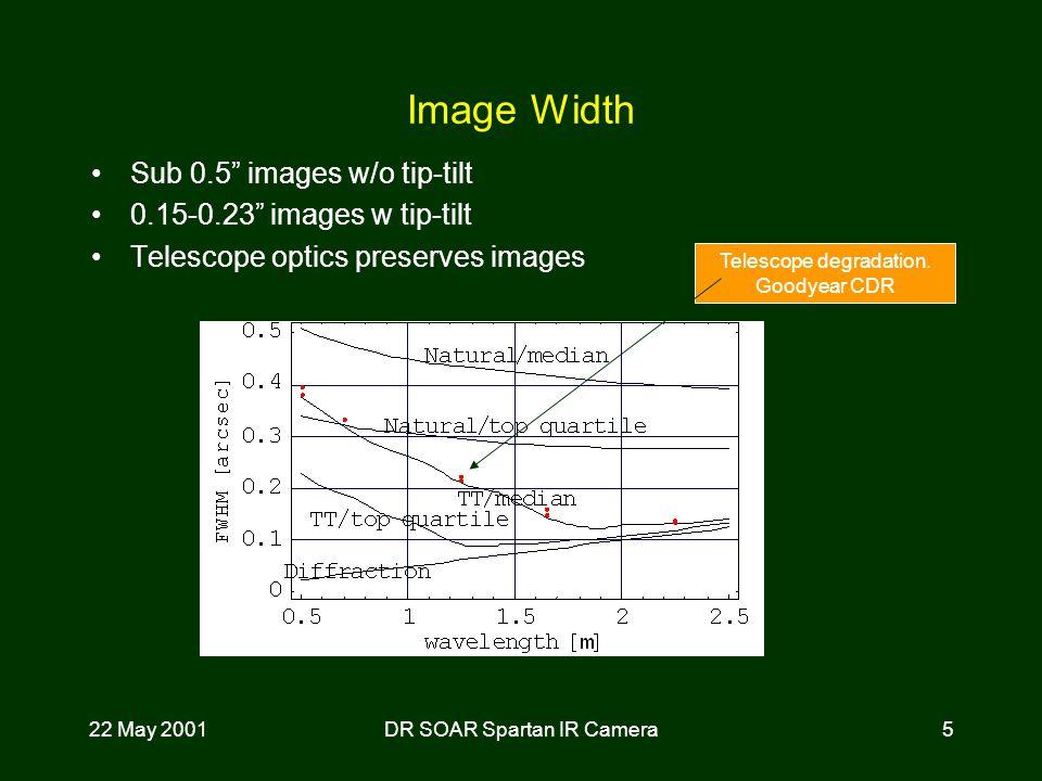 22 May 2001DR SOAR Spartan IR Camera5 Image Width Sub 0.5 images w/o tip-tilt 0.15-0.23 images w tip-tilt Telescope optics preserves images Telescope degradation.