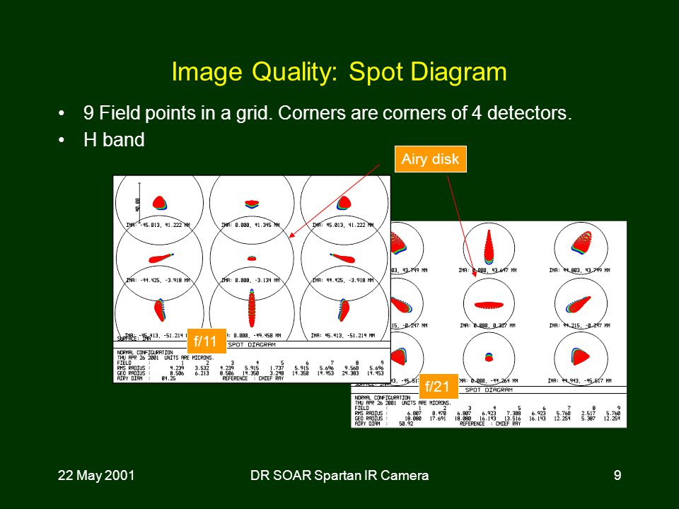22 May 2001DR SOAR Spartan IR Camera9 Image Quality: Spot Diagram 9 Field points in a grid.