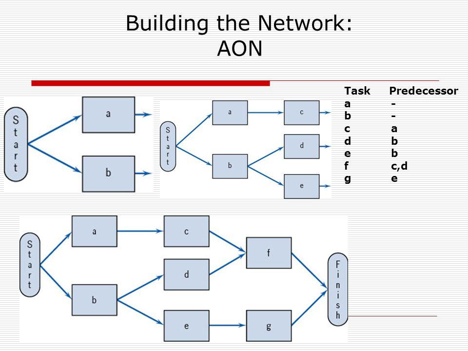 Building the Network: AON Task Predecessor a- b - ca db eb fc,d ge