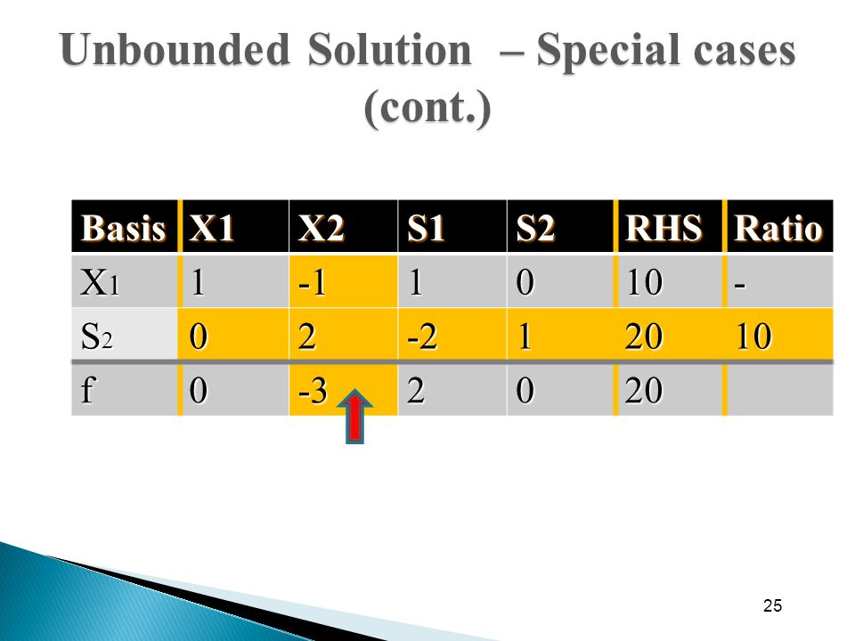 25 BasisX1X2S1S2RHSRatio X1X1X1X111010- S2S2S2S202-212010 f0-32020 Unbounded Solution – Special cases (cont.)