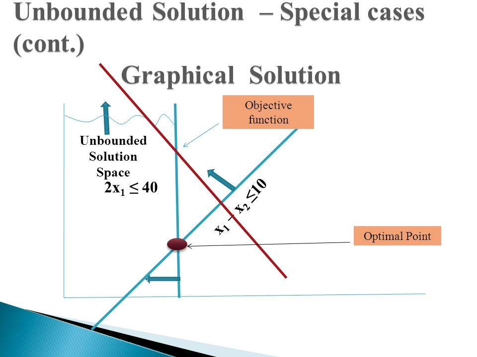 27 Unbounded Solution – Special cases (cont.) Graphical Solution 2x 1 ≤ 40 x 1 – x 2 ≤10 Unbounded Solution Space Optimal Point Objective function