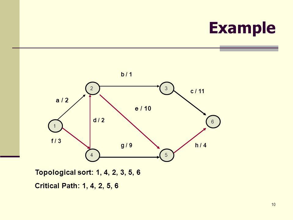 10 Example d / 2 a / 2 f / 3 1 2 4 3 5 6 b / 1 e / 10 g / 9 c / 11 h / 4 Topological sort: 1, 4, 2, 3, 5, 6 Critical Path: 1, 4, 2, 5, 6