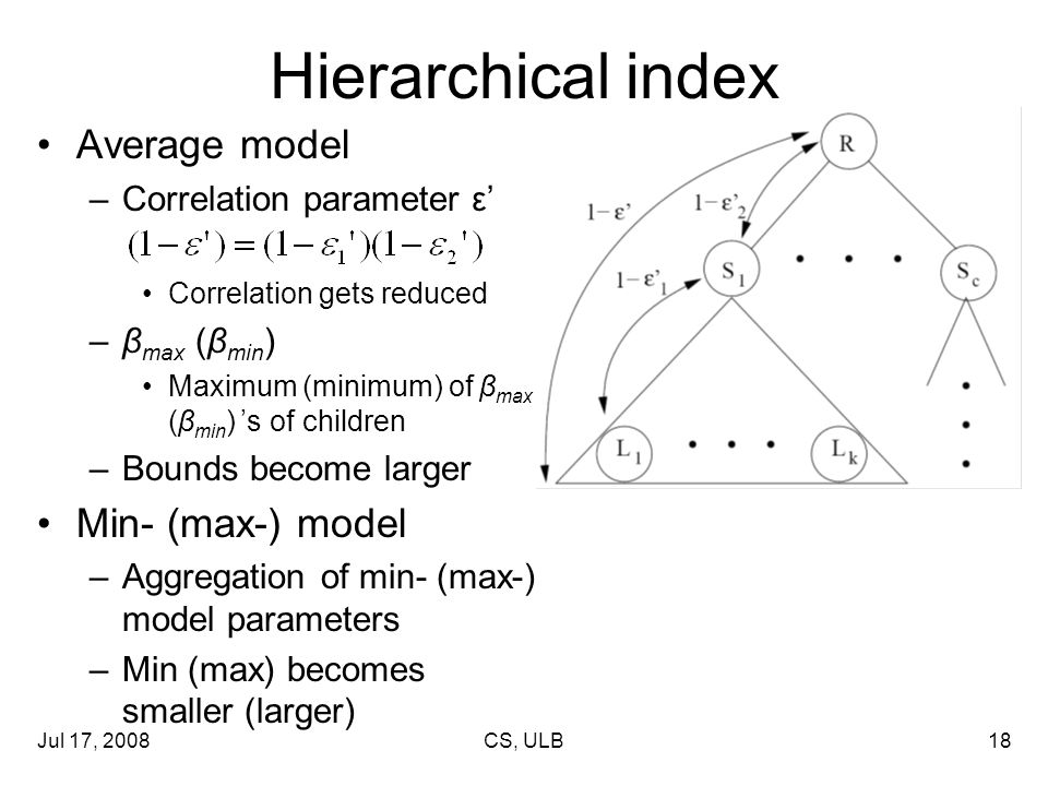 Jul 17, 2008CS, ULB18 Hierarchical index Average model –Correlation parameter ε' Correlation gets reduced –β max (β min ) Maximum (minimum) of β max (β min ) 's of children –Bounds become larger Min- (max-) model –Aggregation of min- (max-) model parameters –Min (max) becomes smaller (larger)