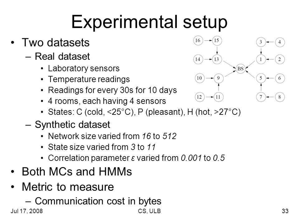 Jul 17, 2008CS, ULB33 Experimental setup Two datasets –Real dataset Laboratory sensors Temperature readings Readings for every 30s for 10 days 4 rooms, each having 4 sensors States: C (cold, 27°C) –Synthetic dataset Network size varied from 16 to 512 State size varied from 3 to 11 Correlation parameter ε varied from 0.001 to 0.5 Both MCs and HMMs Metric to measure –Communication cost in bytes