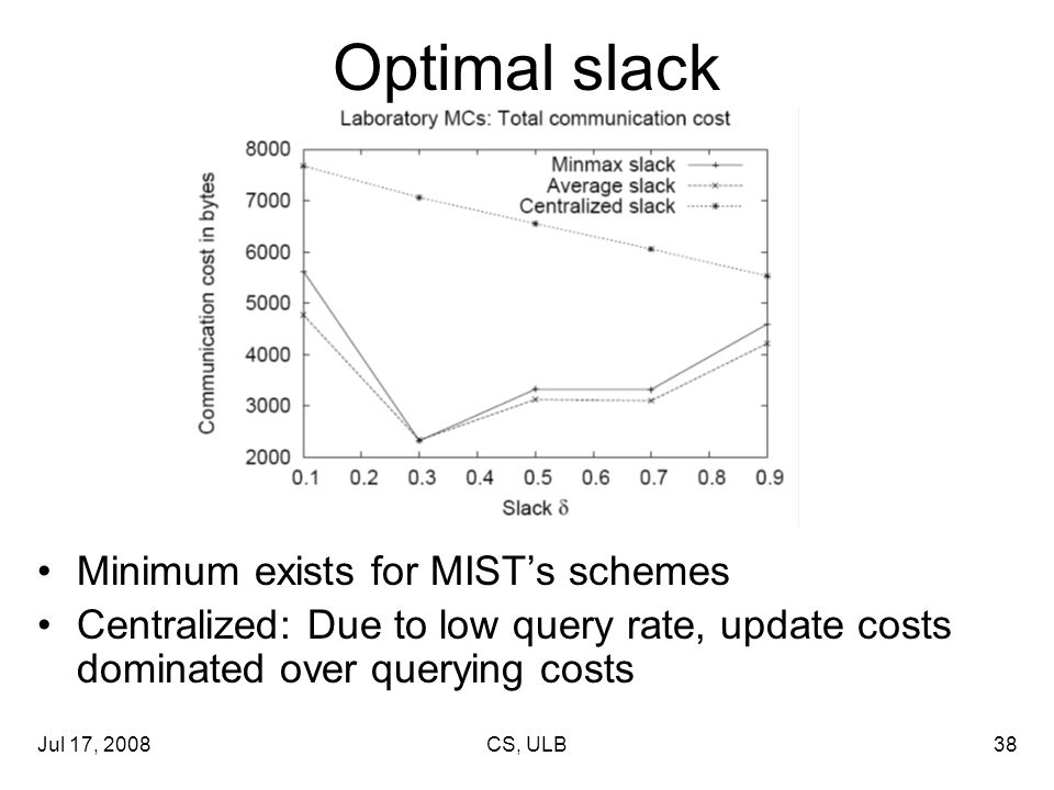 Jul 17, 2008CS, ULB38 Optimal slack Minimum exists for MIST's schemes Centralized: Due to low query rate, update costs dominated over querying costs