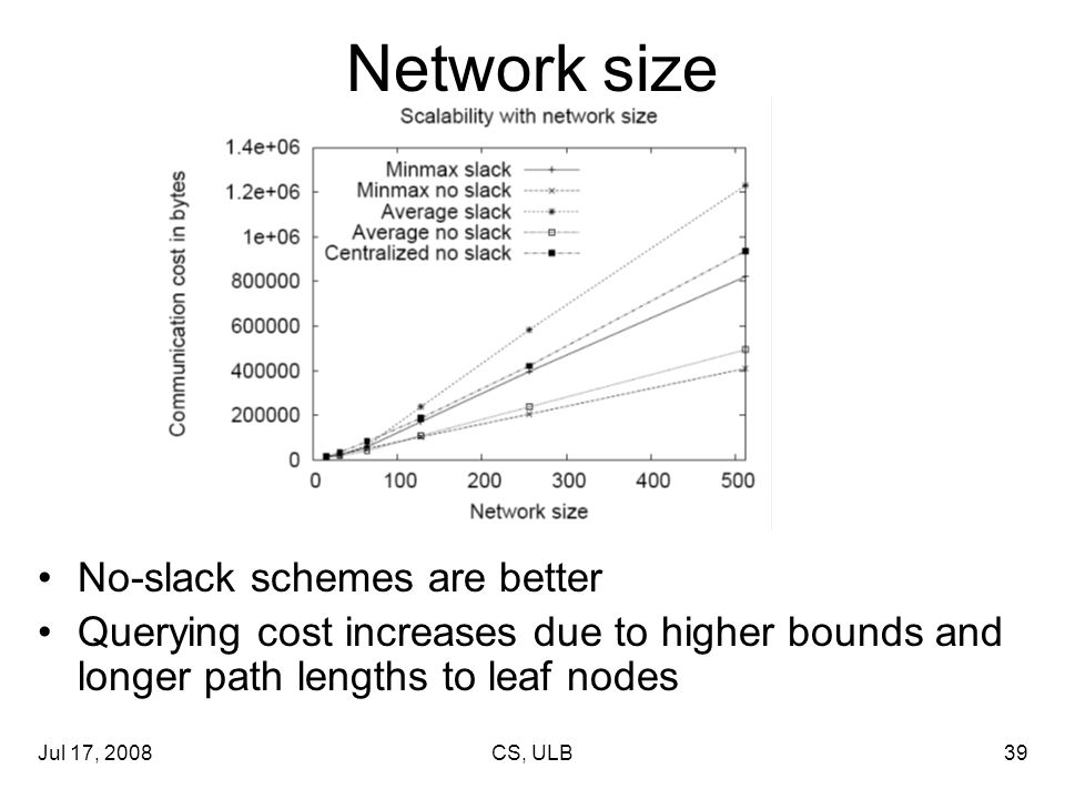 Jul 17, 2008CS, ULB39 Network size No-slack schemes are better Querying cost increases due to higher bounds and longer path lengths to leaf nodes