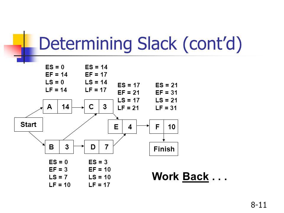 8-11 Determining Slack (cont'd) Start A14C3 E4F10 B3D7 Finish ES = 0 EF = 14 LS = 0 LF = 14 ES = 14 EF = 17 LS = 14 LF = 17 ES = 17 EF = 21 LS = 17 LF = 21 ES = 21 EF = 31 LS = 21 LF = 31 ES = 0 EF = 3 LS = 7 LF = 10 ES = 3 EF = 10 LS = 10 LF = 17 Work Back...