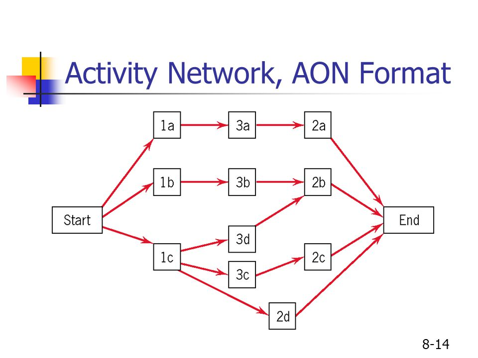 8-14 Activity Network, AON Format