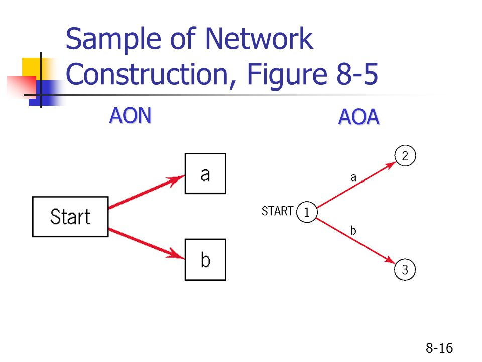 8-16 Sample of Network Construction, Figure 8-5AONAOA
