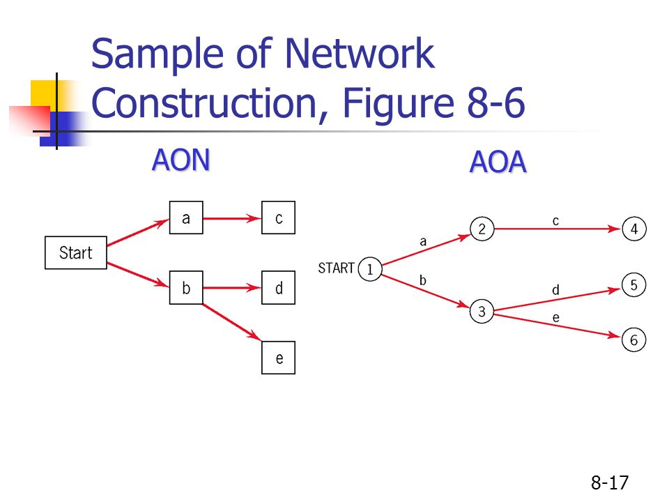 8-17 Sample of Network Construction, Figure 8-6AONAOA