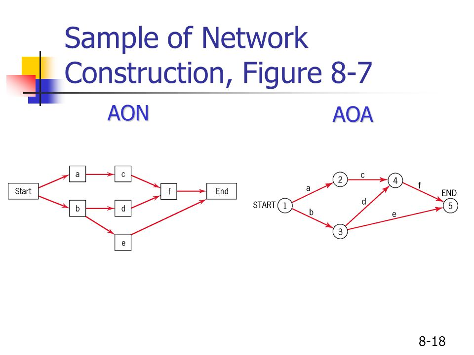 8-18 Sample of Network Construction, Figure 8-7AONAOA