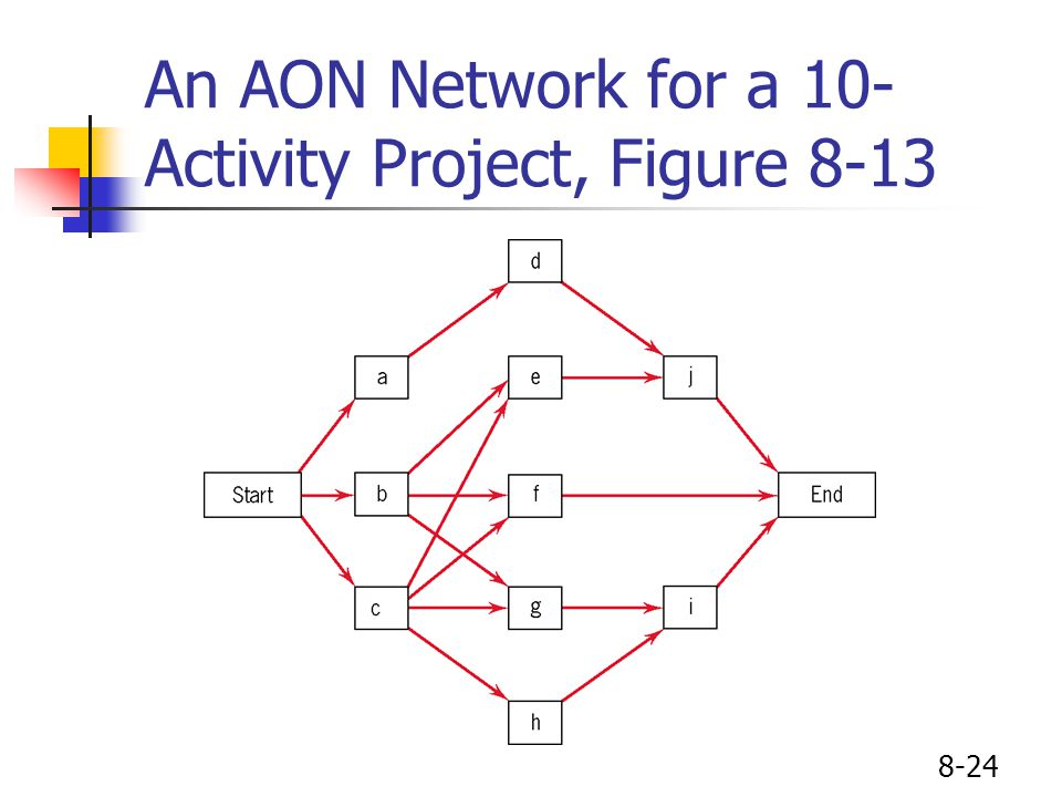 8-24 An AON Network for a 10- Activity Project, Figure 8-13